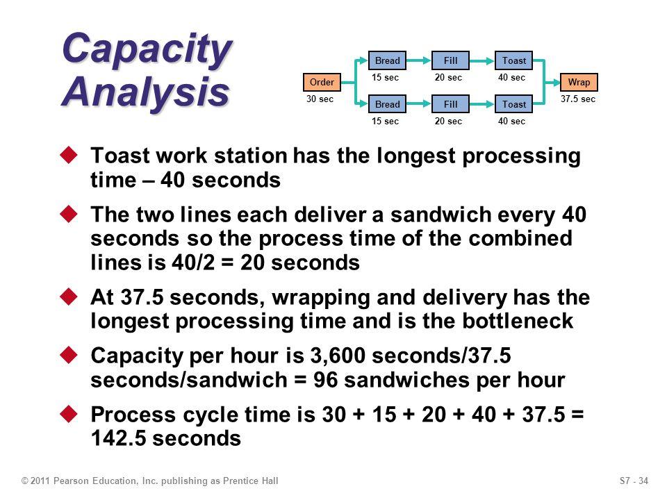 S7 - 34© 2011 Pearson Education, Inc. publishing as Prentice Hall Capacity Analysis Wrap 37.5 sec Order 30 sec BreadFillToast 15 sec 20 sec 40 sec Bre