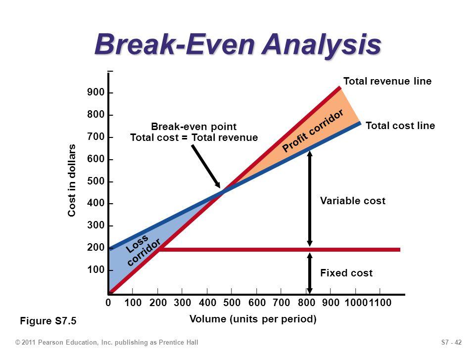 S7 - 42© 2011 Pearson Education, Inc. publishing as Prentice Hall Profit corridor Loss corridor Break-Even Analysis Total revenue line Total cost line