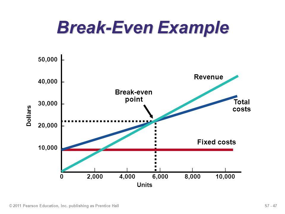 S7 - 47© 2011 Pearson Education, Inc. publishing as Prentice Hall Break-Even Example 50,000 – 40,000 – 30,000 – 20,000 – 10,000 – – |||||| 02,0004,000