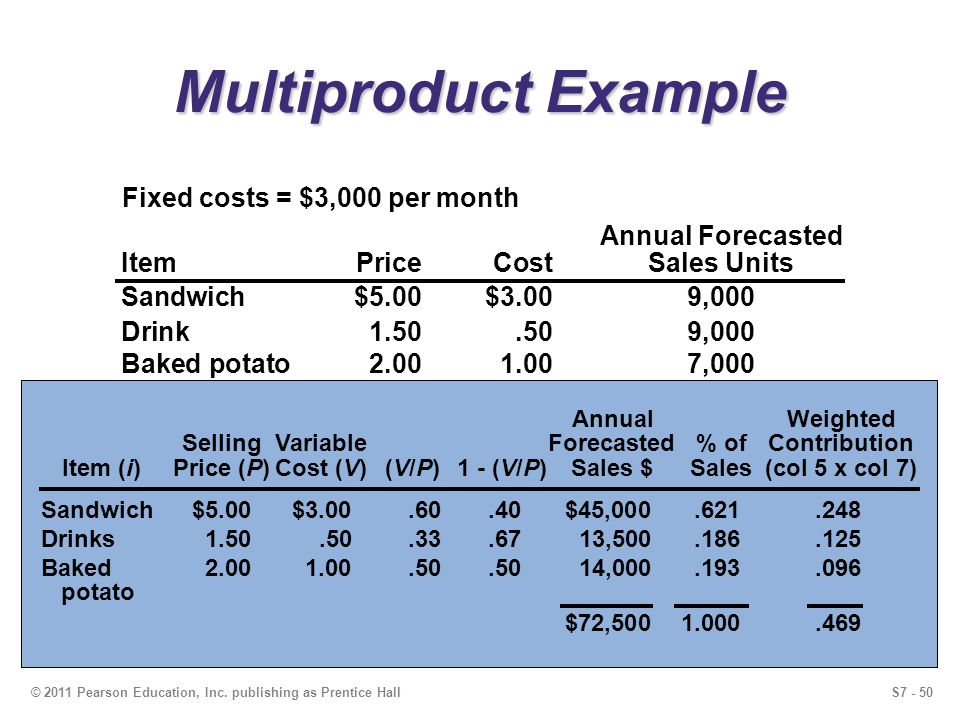 S7 - 50© 2011 Pearson Education, Inc. publishing as Prentice Hall Multiproduct Example Annual Forecasted ItemPriceCostSales Units Sandwich$5.00$3.009,