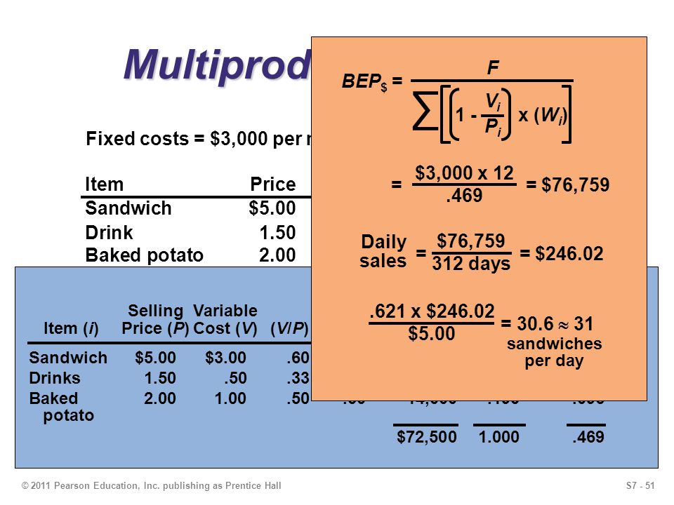 S7 - 51© 2011 Pearson Education, Inc. publishing as Prentice Hall Multiproduct Example Annual Forecasted ItemPriceCostSales Units Sandwich$5.00$3.009,