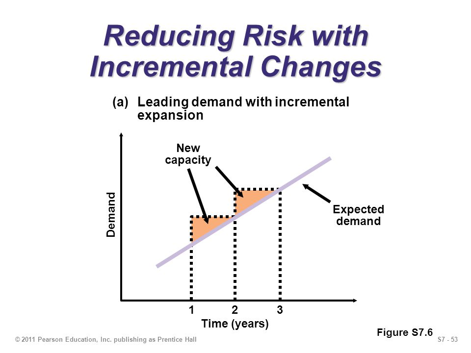S7 - 53© 2011 Pearson Education, Inc. publishing as Prentice Hall Reducing Risk with Incremental Changes (a)Leading demand with incremental expansion