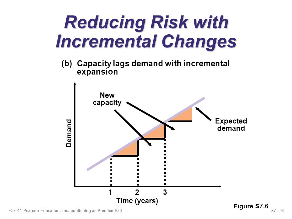 S7 - 54© 2011 Pearson Education, Inc. publishing as Prentice Hall Reducing Risk with Incremental Changes (b)Capacity lags demand with incremental expa