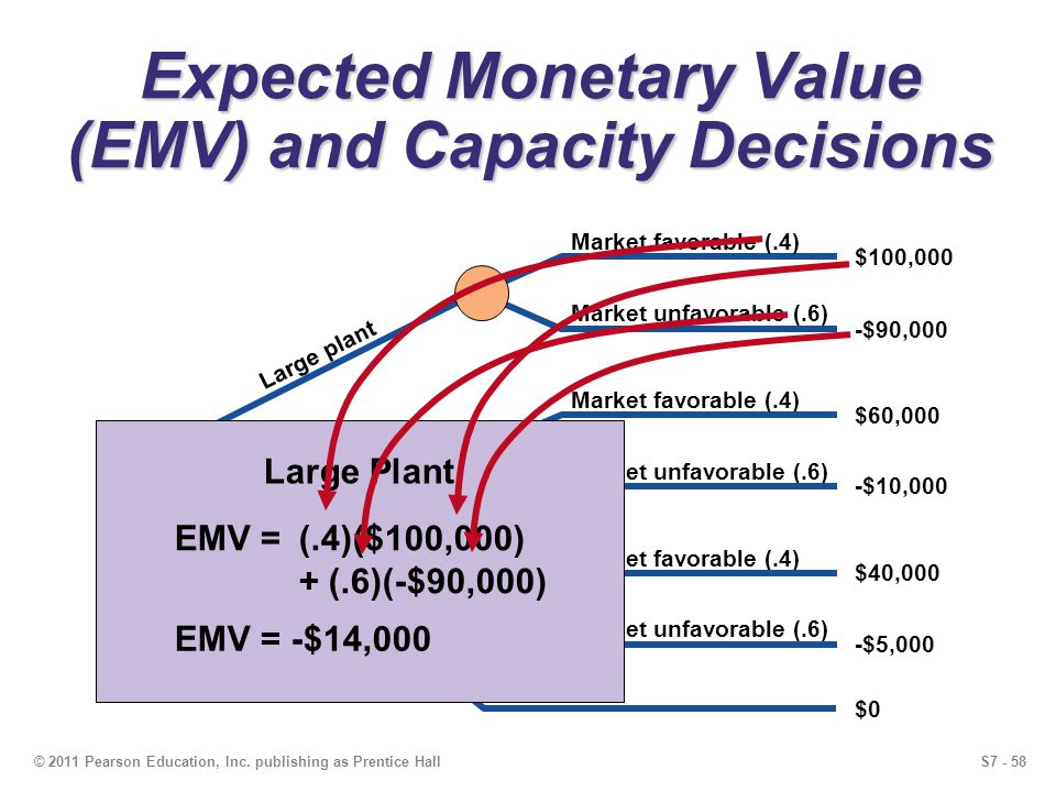 S7 - 58© 2011 Pearson Education, Inc. publishing as Prentice Hall Expected Monetary Value (EMV) and Capacity Decisions -$90,000 Market unfavorable (.6