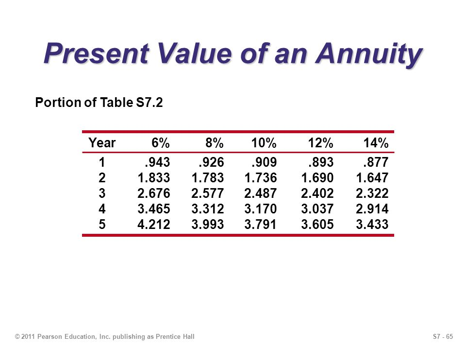 S7 - 65© 2011 Pearson Education, Inc. publishing as Prentice Hall Present Value of an Annuity Portion of Table S7.2 Year6%8%10%12%14% 1.943.926.909.89