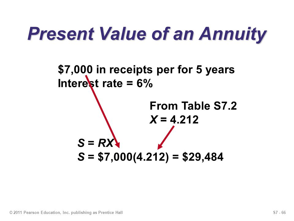 S7 - 66© 2011 Pearson Education, Inc. publishing as Prentice Hall Present Value of an Annuity $7,000 in receipts per for 5 years Interest rate = 6% Fr