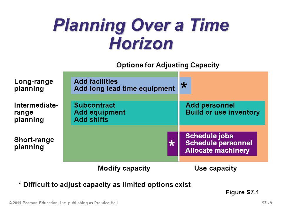 S7 - 9© 2011 Pearson Education, Inc. publishing as Prentice Hall Planning Over a Time Horizon Figure S7.1 Modify capacityUse capacity Intermediate- ra