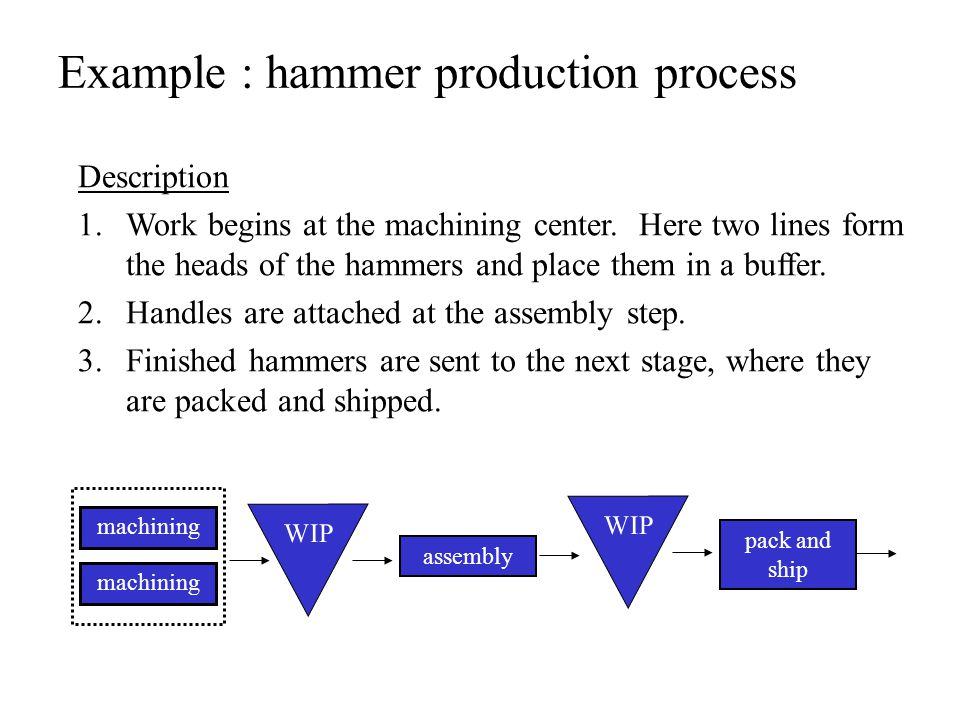 Example : hammer production process Description 1.Work begins at the machining center.