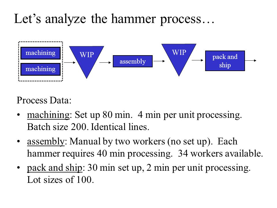 Process Data: machining: Set up 80 min. 4 min per unit processing. Batch size 200. Identical lines. assembly: Manual by two workers (no set up). Each
