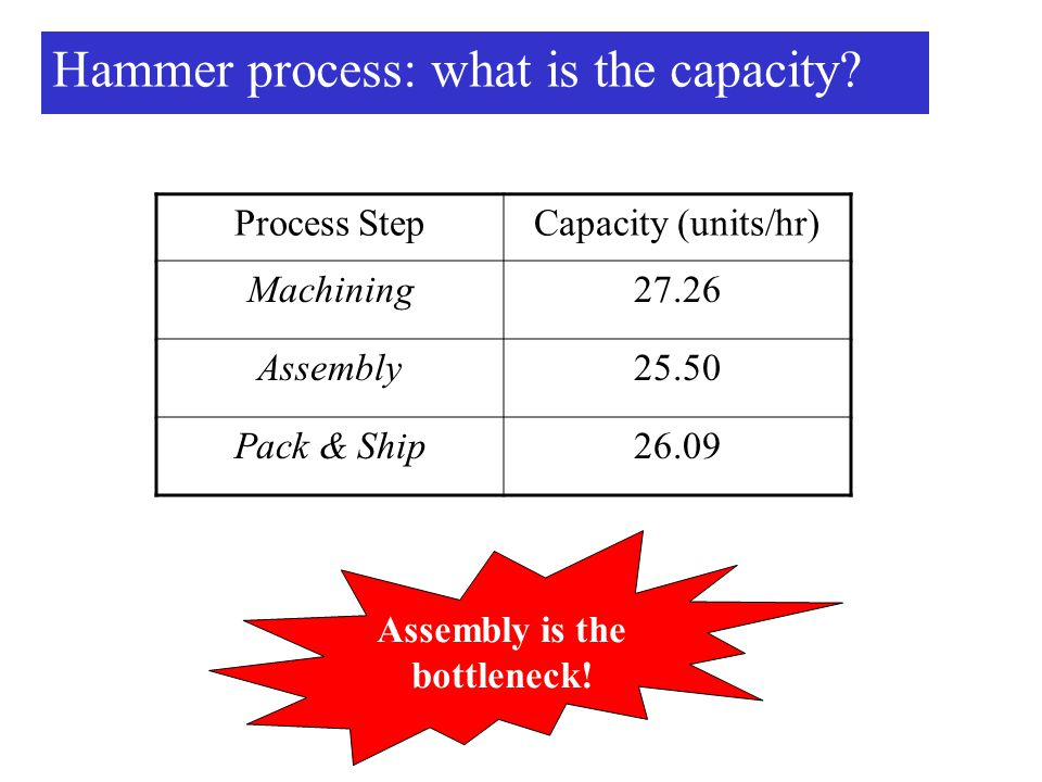 Hammer process: what is the capacity.