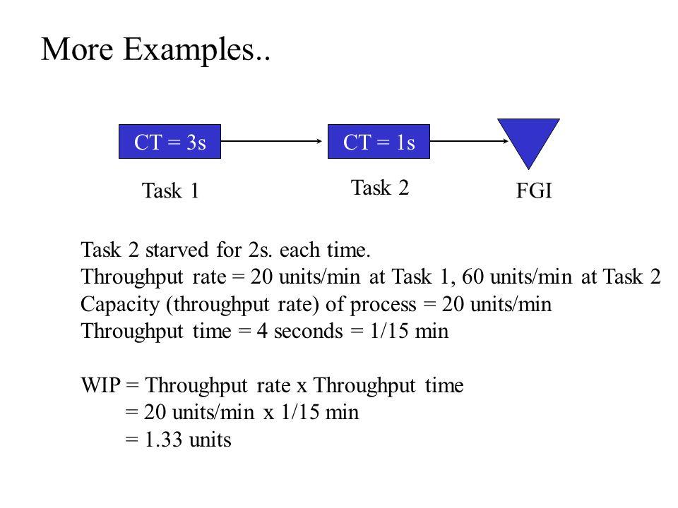 More Examples.. CT = 3sCT = 1s FGITask 1 Task 2 Task 2 starved for 2s.