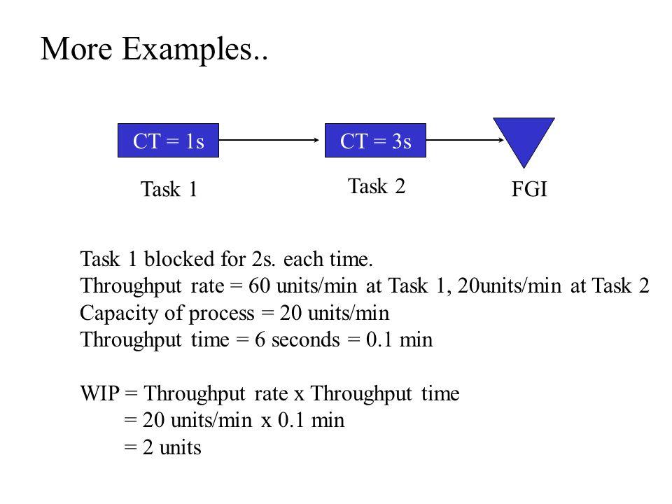 More Examples.. CT = 1sCT = 3s FGITask 1 Task 2 Task 1 blocked for 2s.