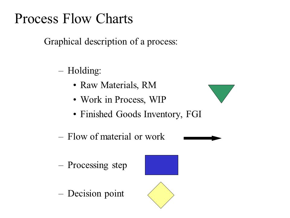 Process Flow Charts Graphical description of a process: –Holding: Raw Materials, RM Work in Process, WIP Finished Goods Inventory, FGI –Flow of material or work –Processing step –Decision point