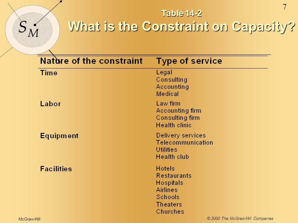 McGraw-Hill © 2000 The McGraw-Hill Companies 7 S M Table 14-2 What is the Constraint on Capacity