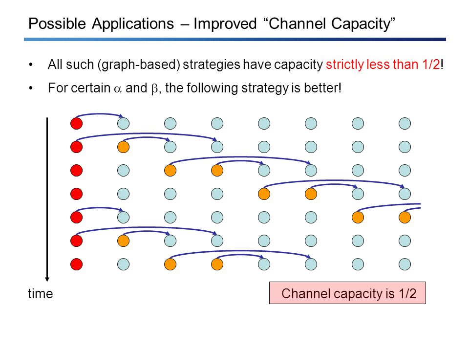 Possible Applications – Improved Channel Capacity All such (graph-based) strategies have capacity strictly less than 1/2.