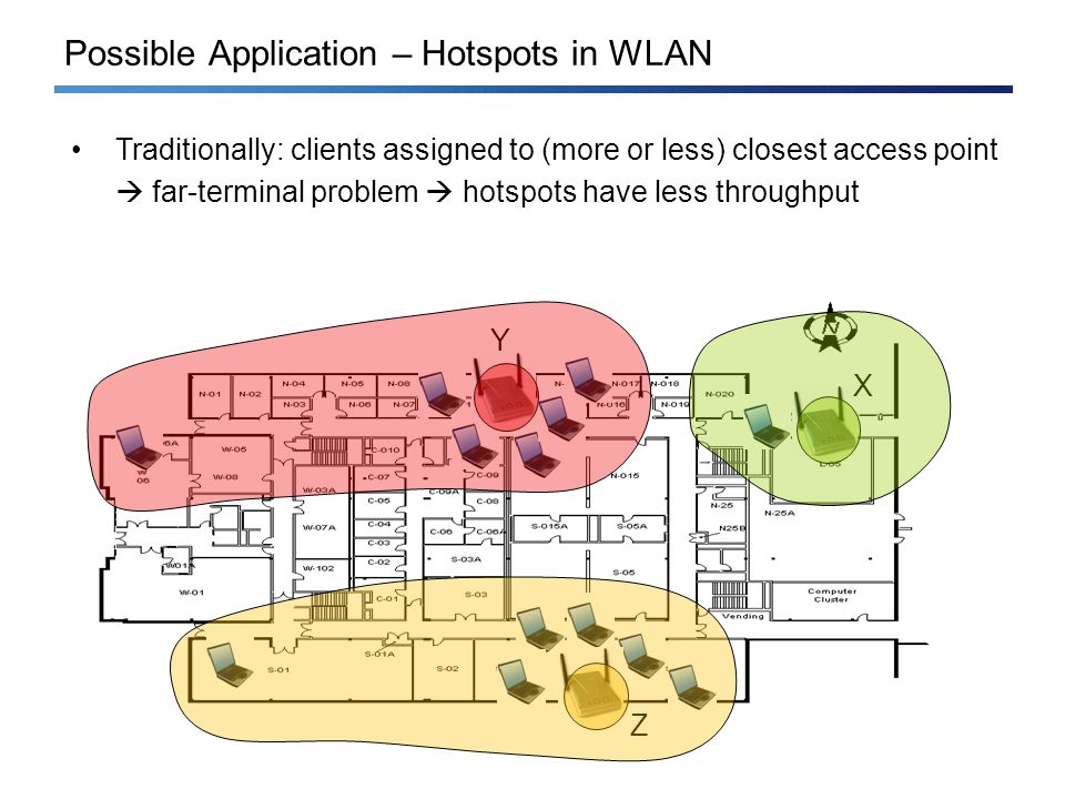 Possible Application – Hotspots in WLAN Traditionally: clients assigned to (more or less) closest access point far-terminal problem hotspots have less throughput X Y Z