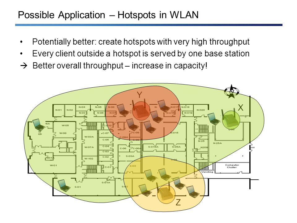 Possible Application – Hotspots in WLAN Potentially better: create hotspots with very high throughput Every client outside a hotspot is served by one base station Better overall throughput – increase in capacity.