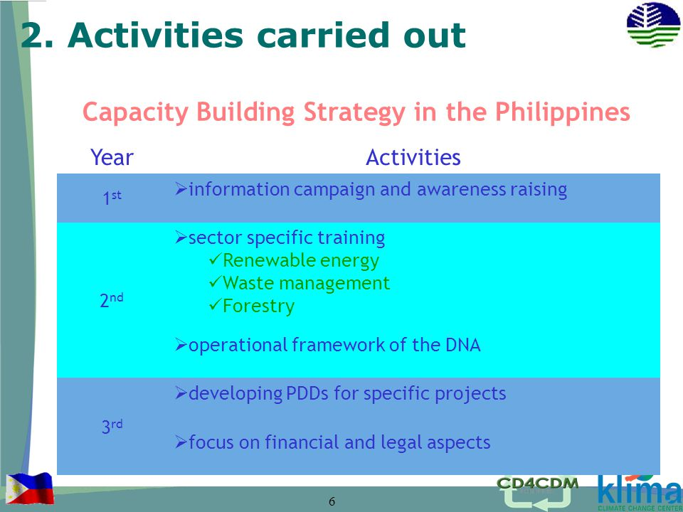 6 Capacity Building Strategy in the Philippines Year Activities 1 st information campaign and awareness raising 2 nd sector specific training Renewable energy Waste management Forestry operational framework of the DNA 3 rd developing PDDs for specific projects focus on financial and legal aspects 2.