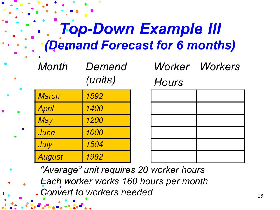 14 Top-Down Example II (Average Products) Product% of TotalLabor/Unit A10010%40 hours B20050%20 hours C30020%15 hours D4005%10 hours E50010%20 hours F6005%10 hours Weighted Planning Value for labor/unit?