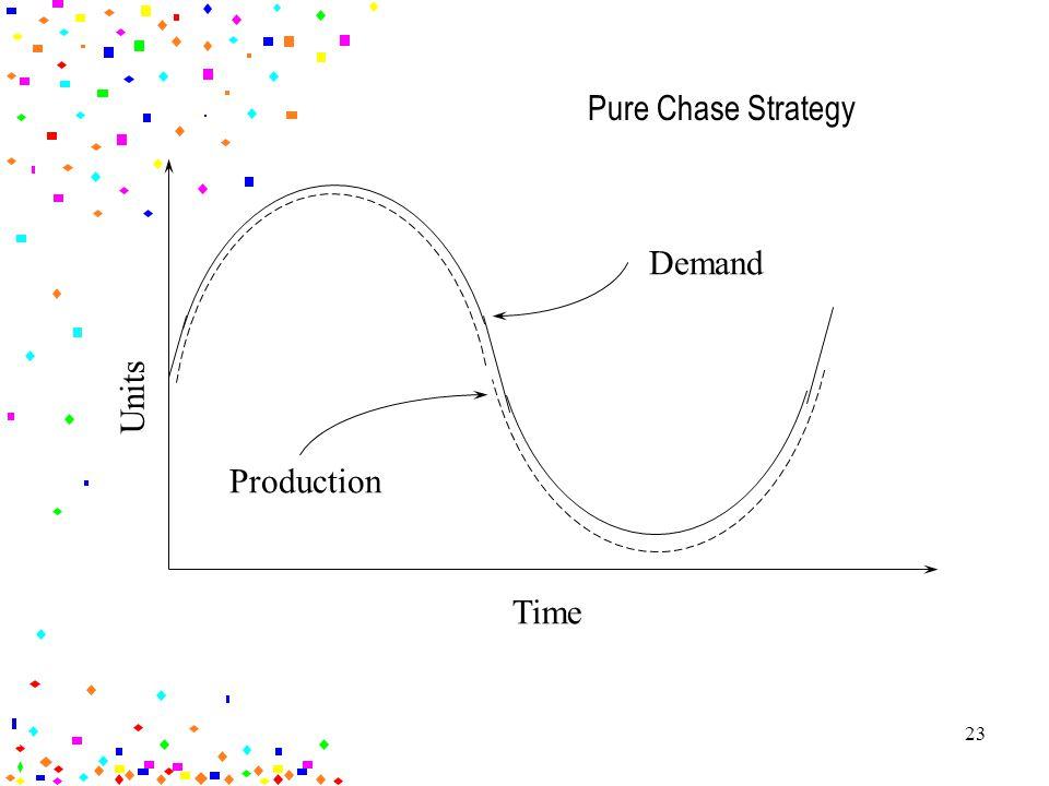 22 Pure Level Strategy Units Time Demand Production -I +I 13-10