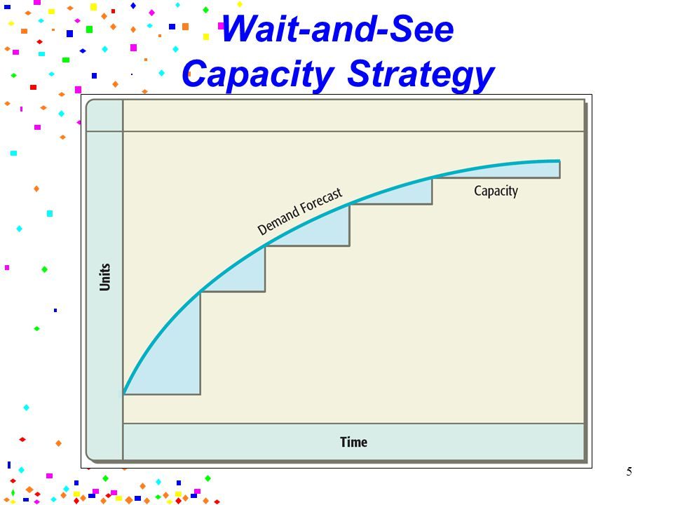 4 Capacity Strategy: Wait and See Wait-and-see strategy: postponing firm commitments to build expensive new facilities until demand has already exceeded capacity Typically fits best in industries with slow growth where facilities are very expensive Such as