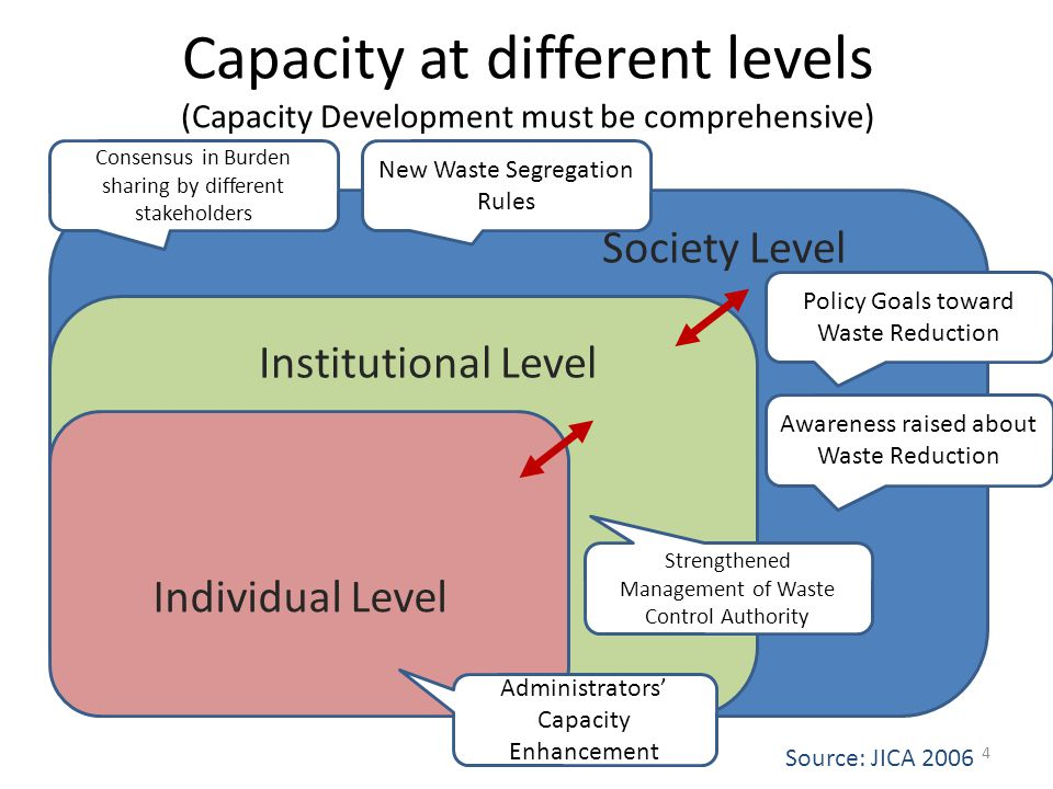 Capacity at different levels (Capacity Development must be comprehensive) Individual Level Institutional Level Society Level Source: JICA Administrators Capacity Enhancement Strengthened Management of Waste Control Authority Consensus in Burden sharing by different stakeholders New Waste Segregation Rules Policy Goals toward Waste Reduction Awareness raised about Waste Reduction