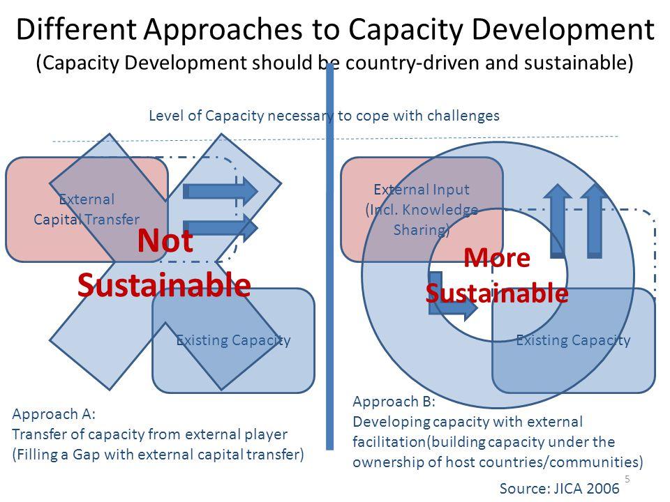 Key Drivers of Capacity Development Ownership Enabling Environment Incentives Leadership Knowledge 6
