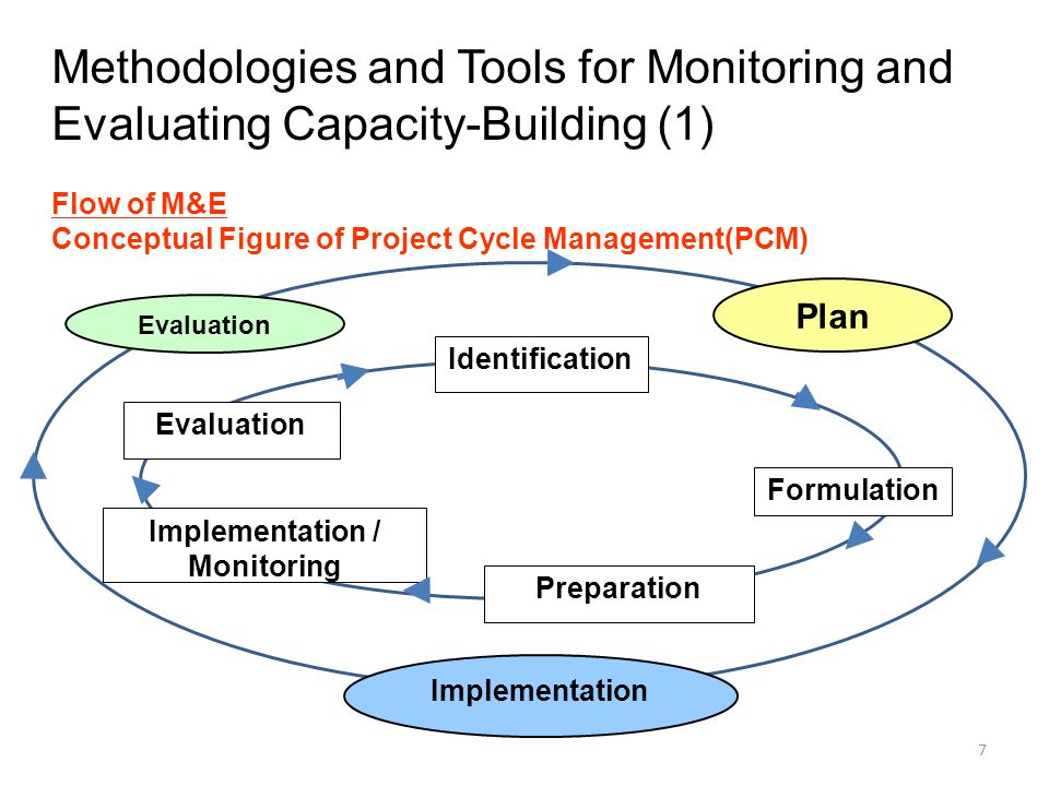 8 Where indicators are used: Format of Project Design Matrix PDM Narrative SummaryIndicatorsMeans of Verification Important Assumption Overall Goal Project Objective Outputs Activities Inputs Pre-conditions Methodologies and Tools for Monitoring and Evaluating Capacity-Building (2) Vertical Logical Relationship ---