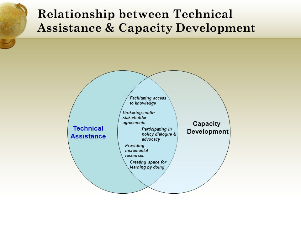 Relationship between Technical Assistance & Capacity Development Facilitating access to knowledge Capacity Development Technical Assistance Brokering