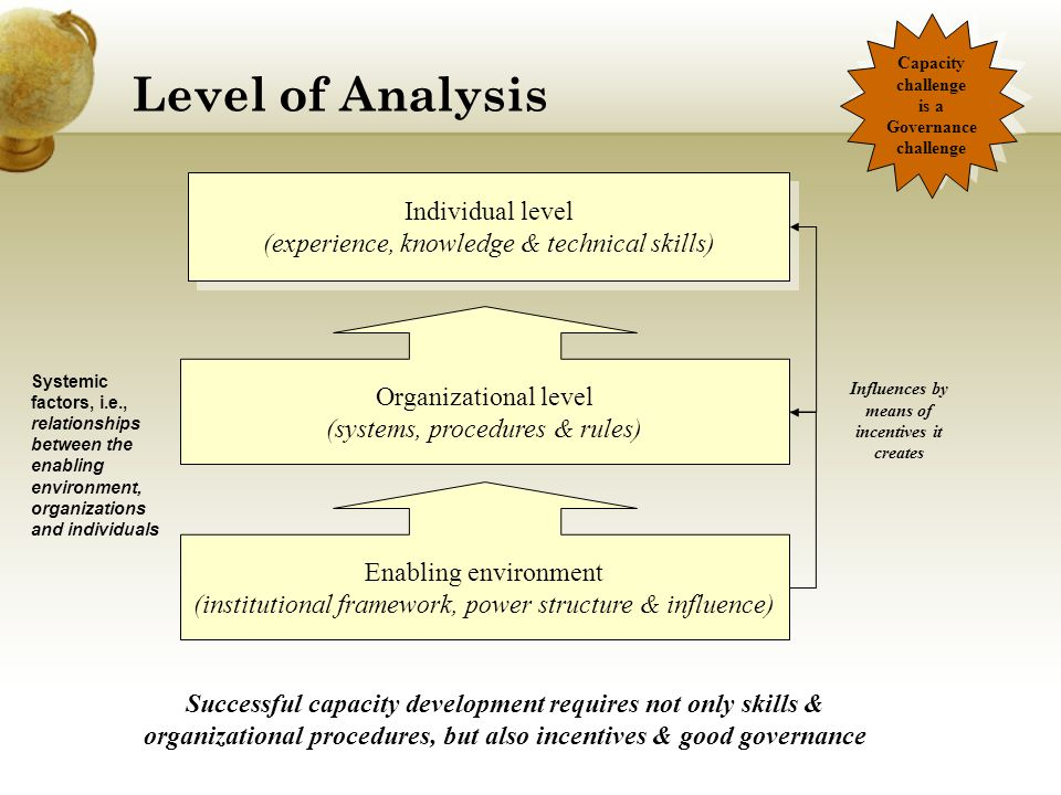 Level of Analysis Individual level (experience, knowledge & technical skills) Individual level (experience, knowledge & technical skills) Enabling environment (institutional framework, power structure & influence) Organizational level (systems, procedures & rules) Capacity challenge is a Governance challenge Capacity challenge is a Governance challenge Systemic factors, i.e., relationships between the enabling environment, organizations and individuals Influences by means of incentives it creates Successful capacity development requires not only skills & organizational procedures, but also incentives & good governance