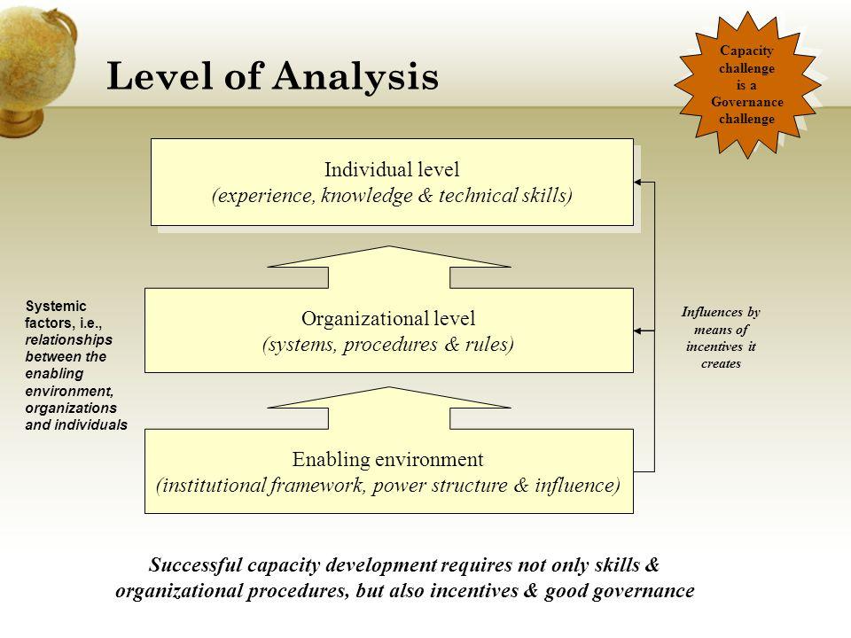 Level of Analysis Individual level (experience, knowledge & technical skills) Individual level (experience, knowledge & technical skills) Enabling env