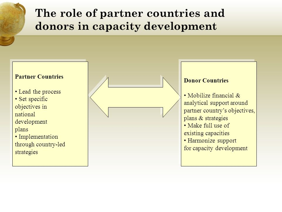 The role of partner countries and donors in capacity development Partner Countries Lead the process Set specific objectives in national development pl