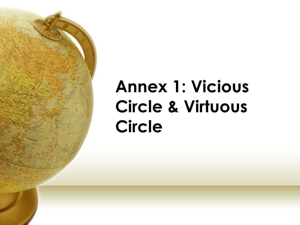 Annex 1: Vicious Circle & Virtuous Circle