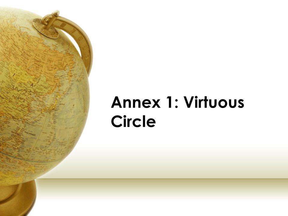 Annex 1: Virtuous Circle