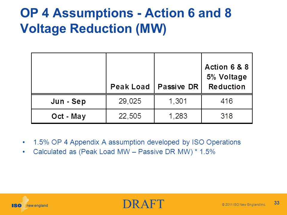DRAFT OP 4 Assumptions - Action 6 and 8 Voltage Reduction (MW) 1.5% OP 4 Appendix A assumption developed by ISO Operations Calculated as (Peak Load MW – Passive DR MW) * 1.5% © 2011 ISO New England Inc.