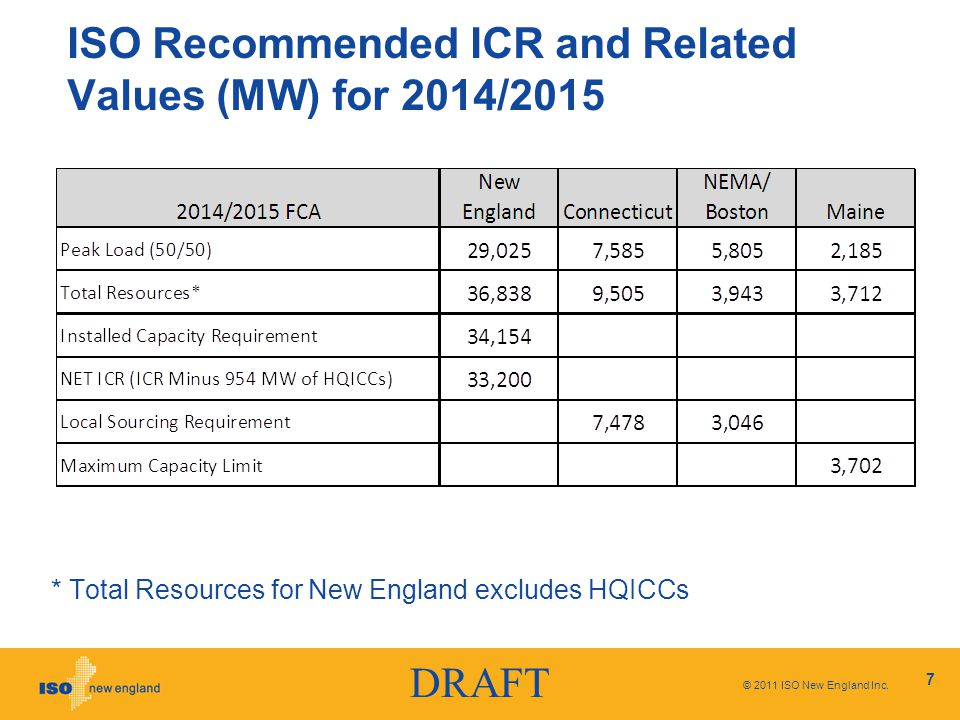 DRAFT ISO Recommended ICR and Related Values (MW) for 2014/2015 * Total Resources for New England excludes HQICCs © 2011 ISO New England Inc.