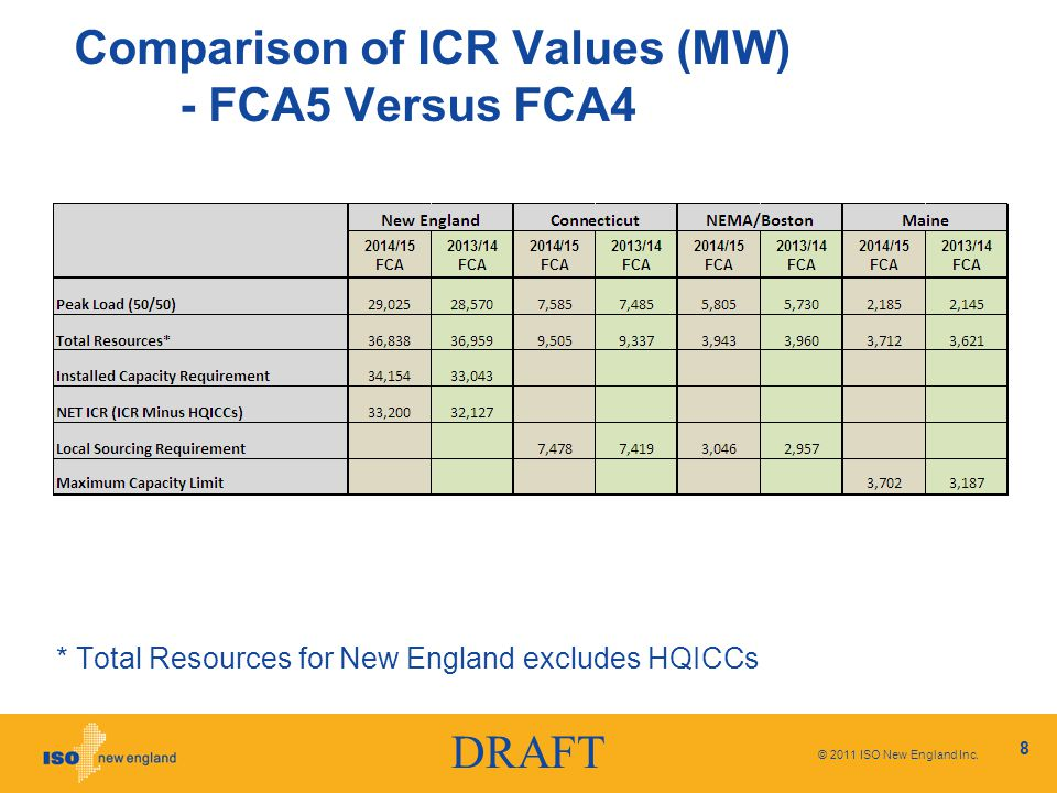 DRAFT Comparison of ICR Values (MW) - FCA5 Versus FCA4 © 2011 ISO New England Inc.