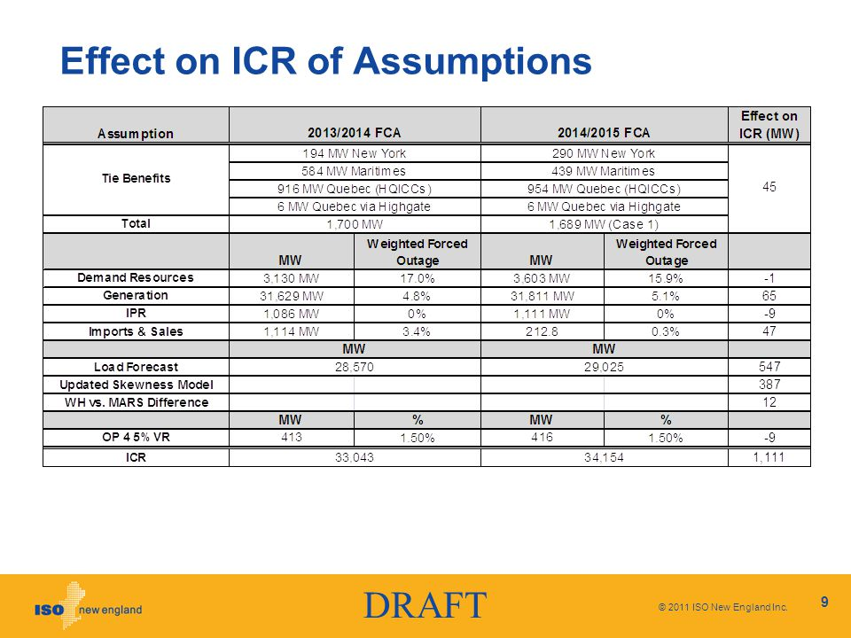 DRAFT Effect on ICR of Assumptions © 2011 ISO New England Inc. 9