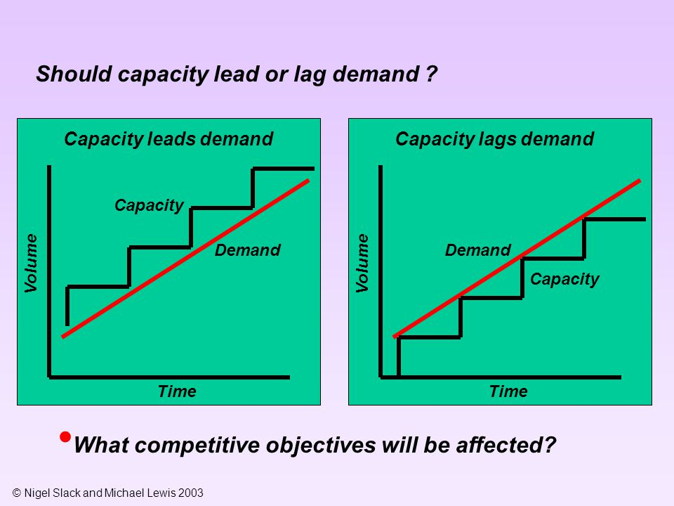 © Nigel Slack and Michael Lewis 2003 Should capacity lead or lag demand ? Capacity leads demand Volume Time What competitive objectives will be affect