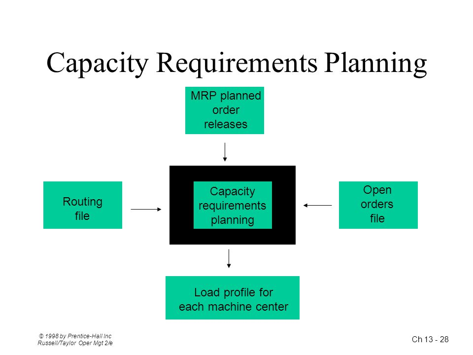 Ch 13 - 28 © 1998 by Prentice-Hall Inc Russell/Taylor Oper Mgt 2/e Capacity Requirements Planning MRP planned order releases Routing file Capacity req