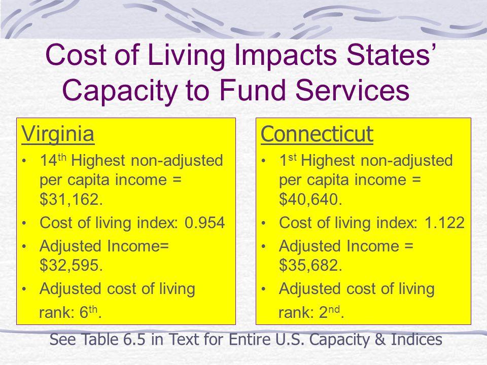Virginia 14 th Highest non-adjusted per capita income = $31,162.
