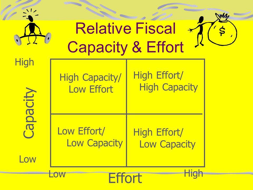Relative Fiscal Capacity & Effort Capacity Effort High Low High High Capacity/ Low Effort High Effort/ High Capacity Low Effort/ Low Capacity High Eff