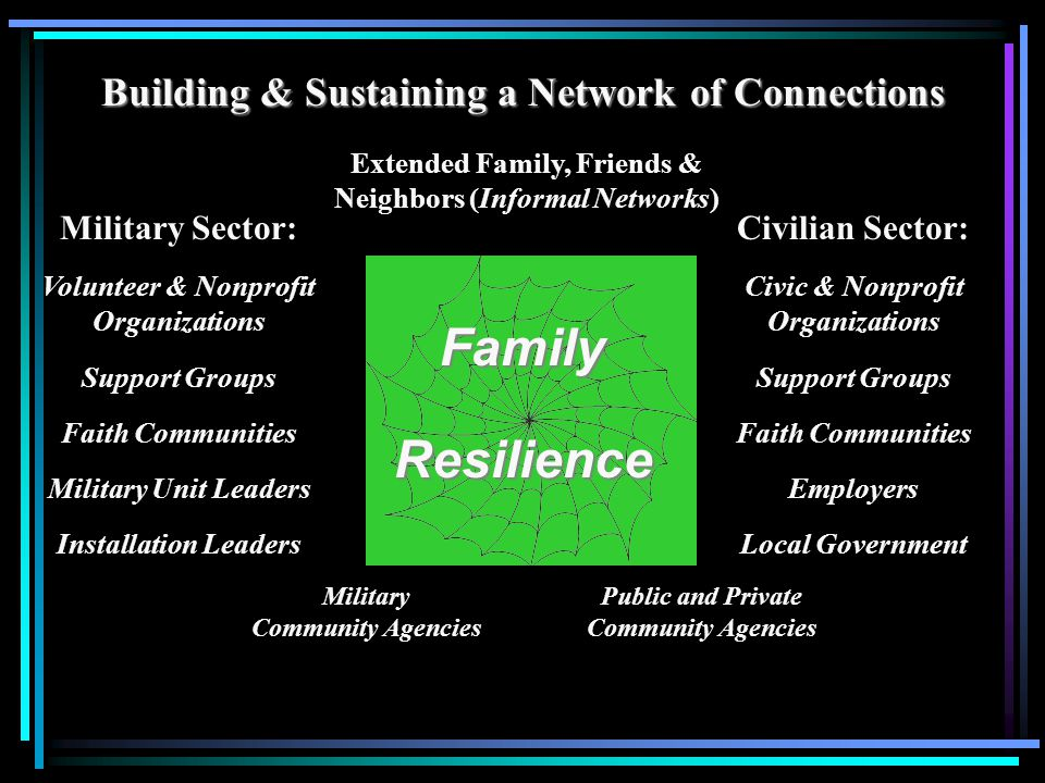 Building & Sustaining a Network of Connections Military Sector: Volunteer & Nonprofit Organizations Support Groups Faith Communities Military Unit Leaders Installation Leaders FamilyResilience Civilian Sector: Civic & Nonprofit Organizations Support Groups Faith Communities Employers Local Government Military Community Agencies Public and Private Community Agencies Extended Family, Friends & Neighbors (Informal Networks)