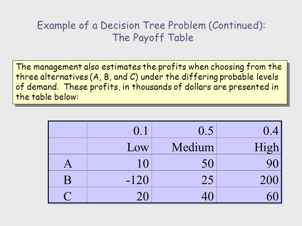 Example of a Decision Tree Problem (Continued): Step 1.