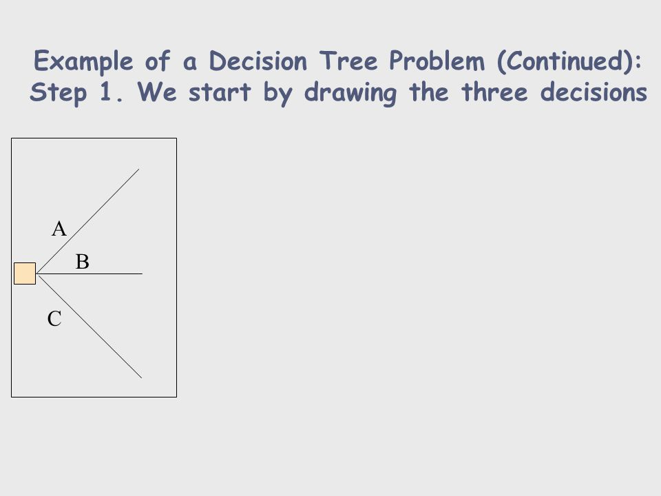 Example of a Decision Tree Problem (Continued): Step 1. We start by drawing the three decisions A B C