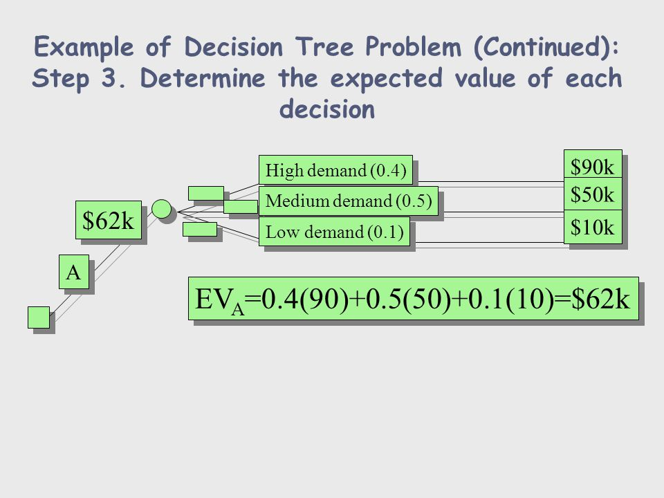 Example of Decision Tree Problem (Continued): Step 3. Determine the expected value of each decision High demand (0.4) Medium demand (0.5) Low demand (