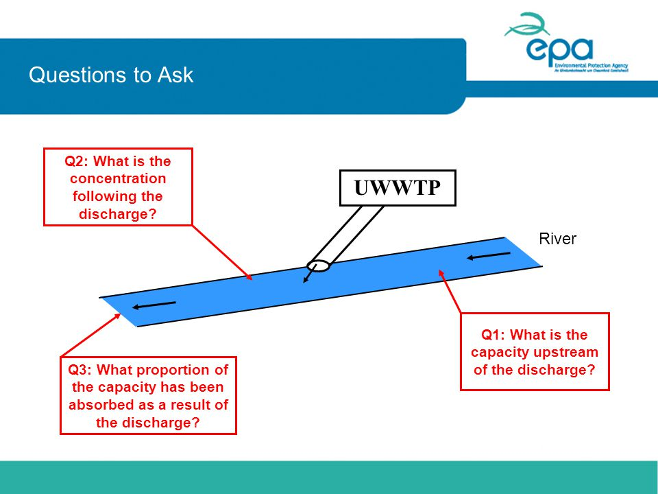 Questions to Ask River Q1: What is the capacity upstream of the discharge.
