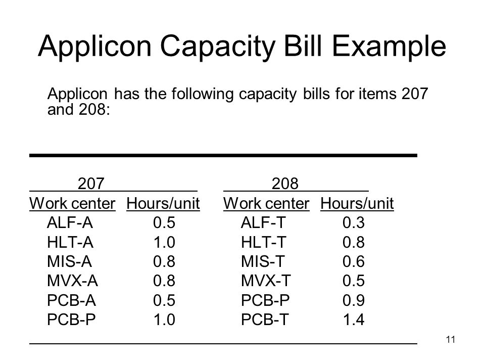 11 Applicon Capacity Bill Example Applicon has the following capacity bills for items 207 and 208: 207 208 Work centerHours/unitWork centerHours/unit
