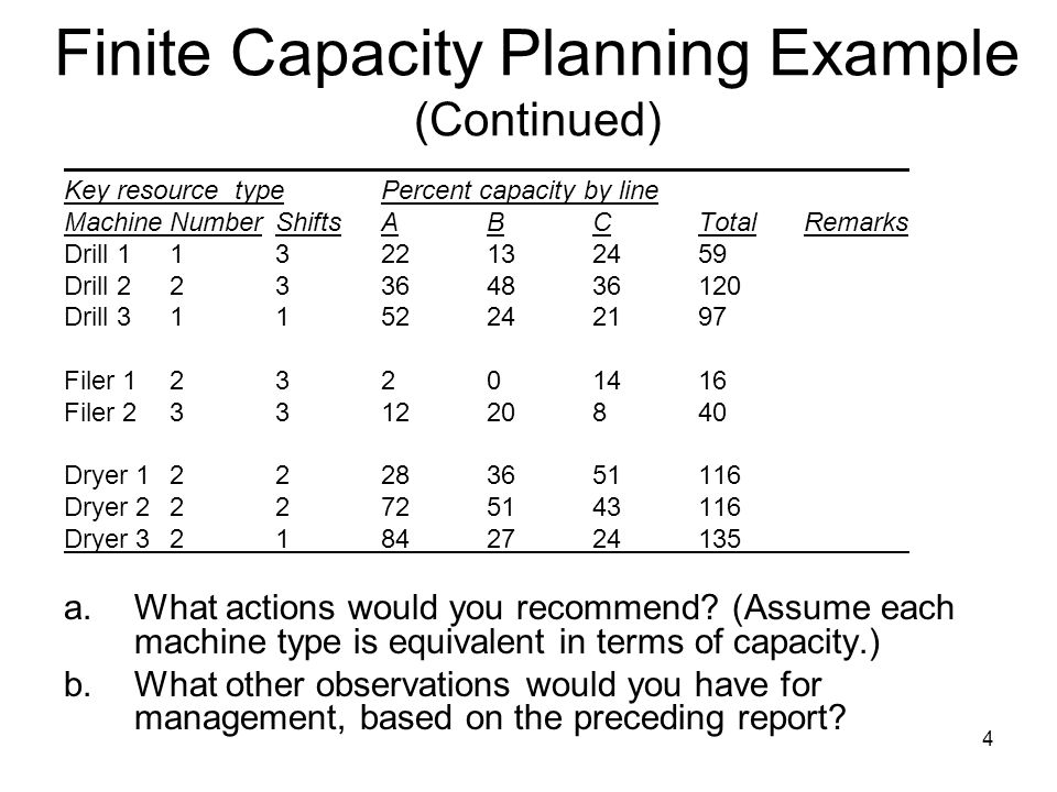 4 Finite Capacity Planning Example (Continued) Key resource typePercent capacity by line MachineNumberShiftsABCTotalRemarks Drill Drill Drill Filer Filer Dryer Dryer Dryer a.What actions would you recommend.