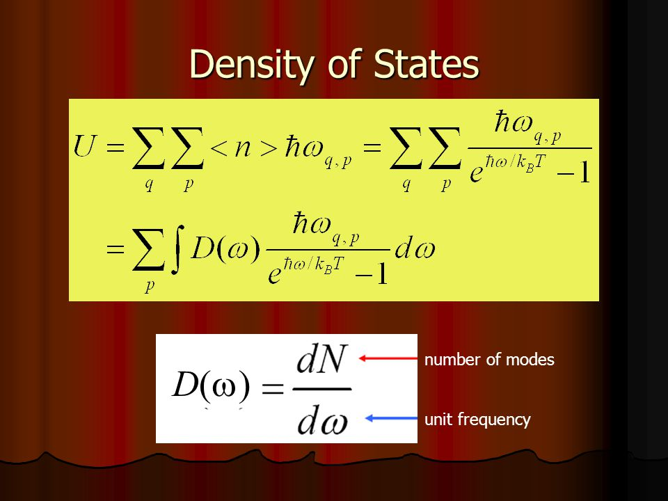 Density of States number of modes unit frequency D( )